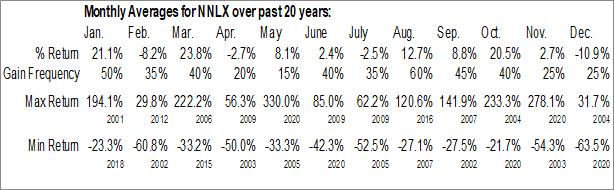 Monthly Seasonal NanoLogix, Inc. (OTCMKT:NNLX)
