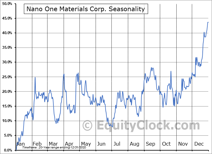 Nano One Materials Corp. (TSXV:NNO.V) Seasonality