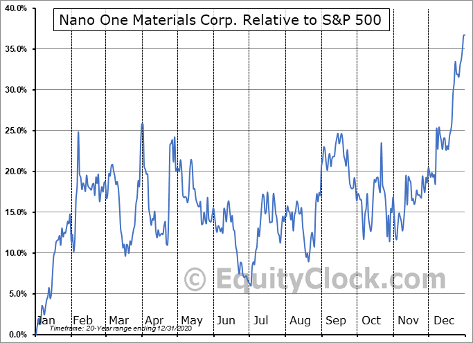 NNO.V Relative to the S&P 500