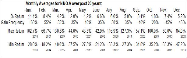 Monthly Seasonal Nano One Materials Corp. (TSXV:NNO.V)