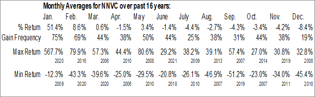 Monthly Seasonal NanoViricides, Inc. (AMEX:NNVC)