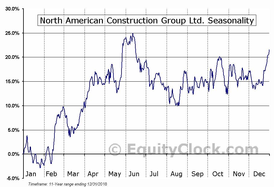 North American Construction Group Ltd. (NYSE:NOA) Seasonal Chart