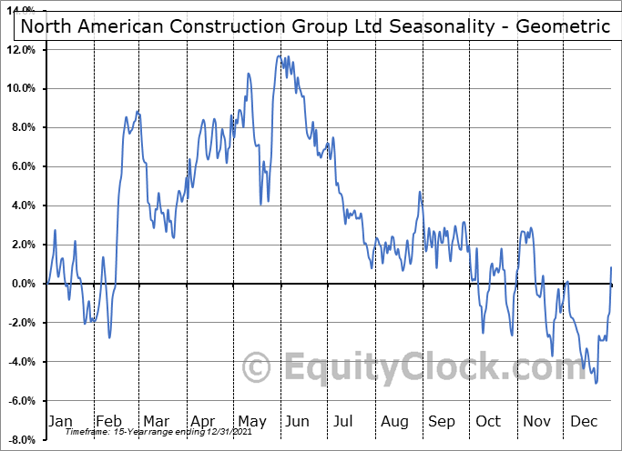 North American Construction Group Ltd (TSE:NOA.TO) Seasonality