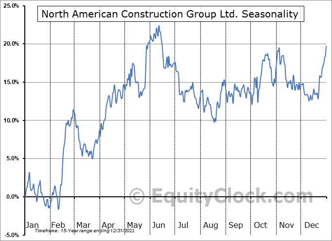 North American Construction Group Ltd. (NYSE:NOA) Seasonality