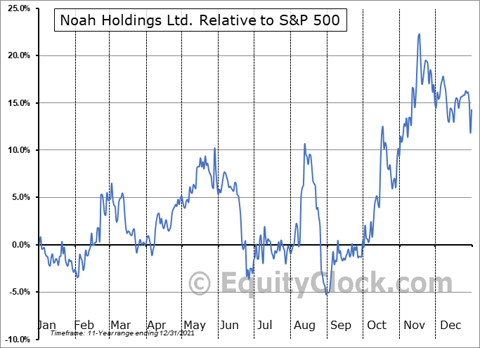 NOAH Relative to the S&P 500