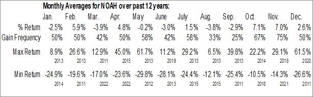 Monthly Seasonal Noah Holdings Ltd. (NYSE:NOAH)