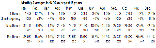 Monthly Seasonal North American Construction Group Ltd. (NYSE:NOA)