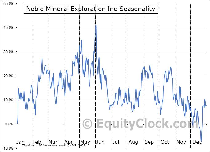 Noble Mineral Exploration Inc (TSXV:NOB.V) Seasonality