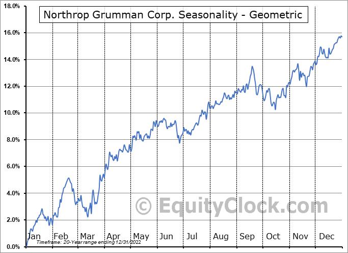 Northrop Grumman Corp. (NYSE:NOC) Seasonality