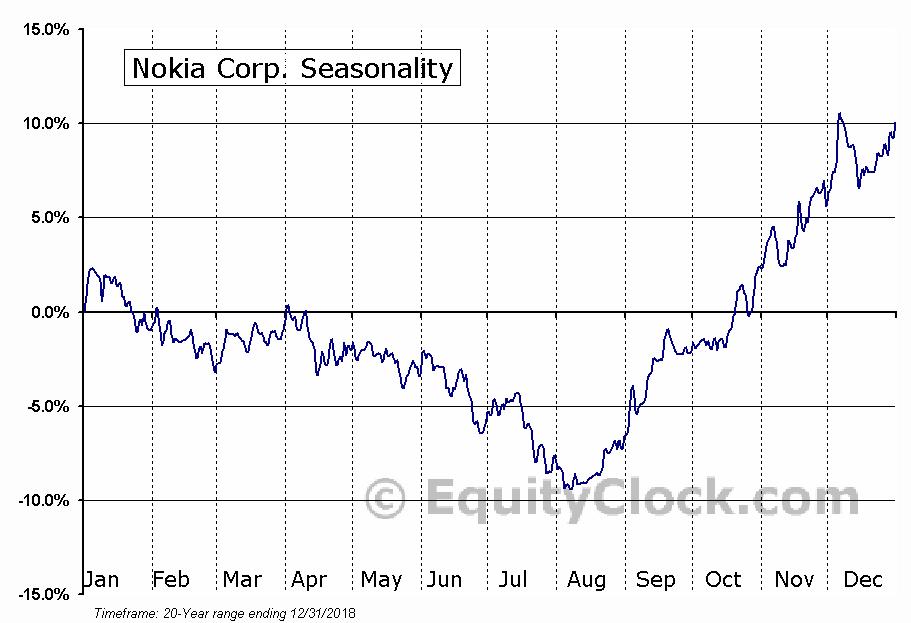Nokia Corp. (NYSE:NOK) Seasonal Chart