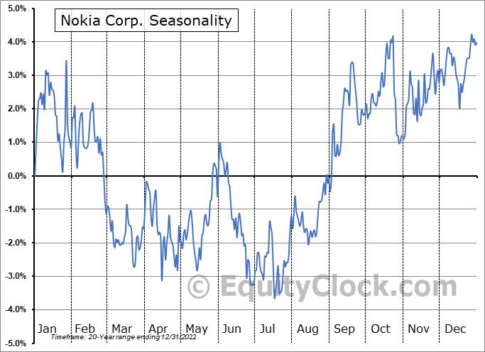 Nokia Corporation Seasonal Chart