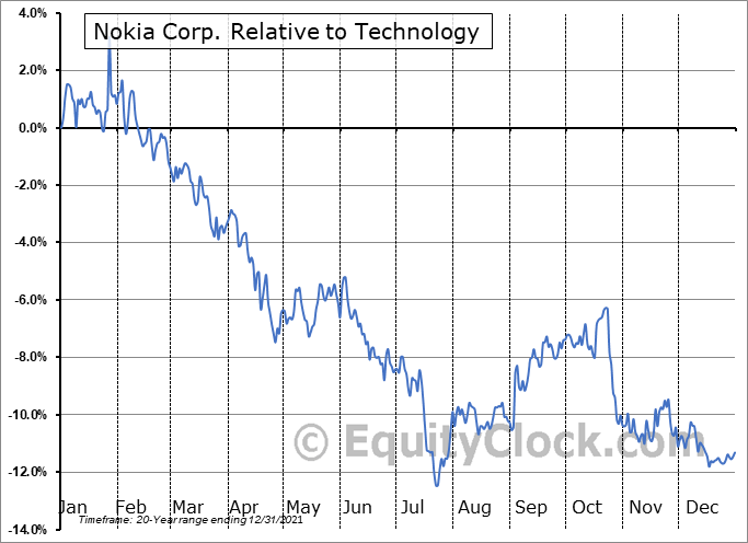 NOK Relative to the Sector