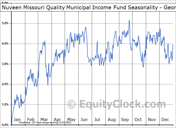 Nuveen Missouri Quality Municipal Income Fund (NYSE:NOM) Seasonality