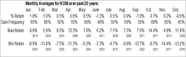 Monthly Seasonal Nuveen Missouri Quality Municipal Income Fund (NYSE:NOM)
