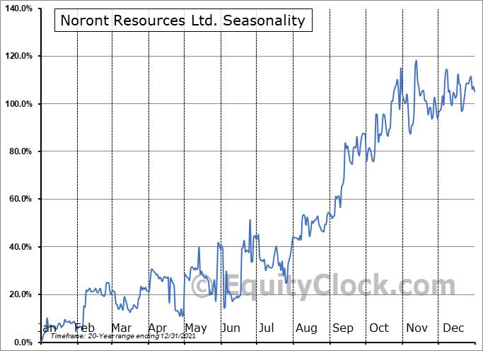 Noront Resources Ltd. (TSXV:NOT.V) Seasonality