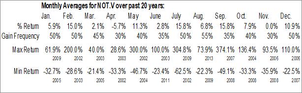 Monthly Seasonal Noront Resources Ltd. (TSXV:NOT.V)