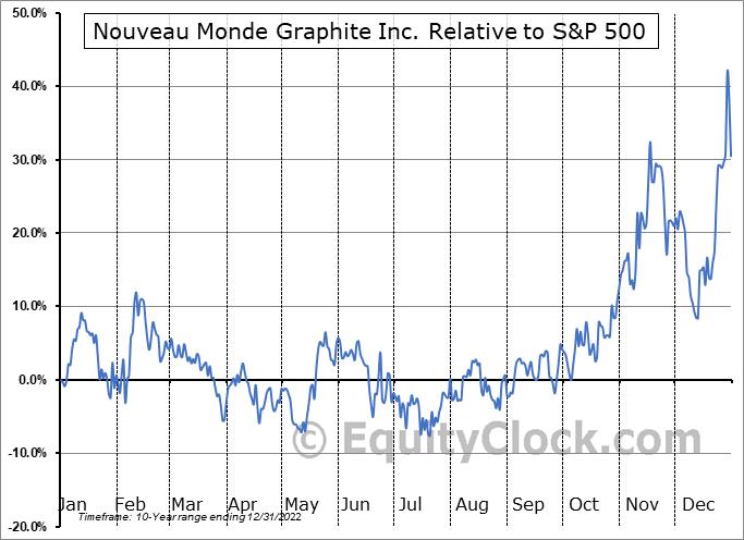 NOU.V Relative to the S&P 500