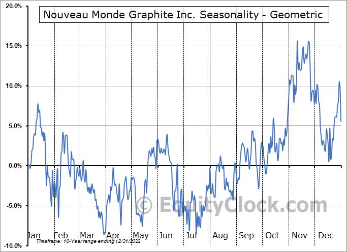 Nouveau Monde Mining Enterprises Inc. (TSXV:NOU.V) Seasonality