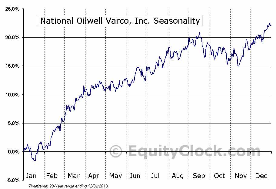 National-Oilwell Varco, Inc.  (NYSE:NOV) Seasonal Chart