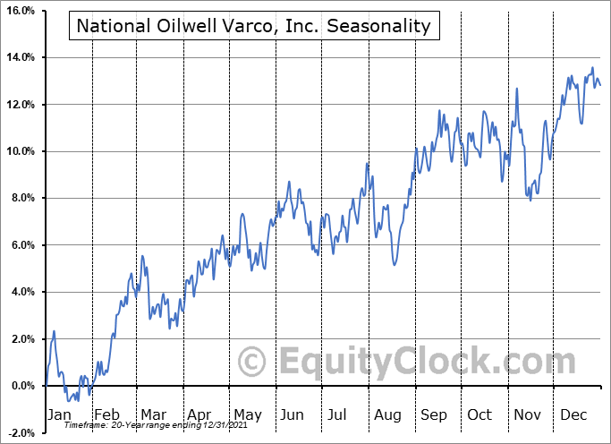 National Oilwell Varco, Inc. (NYSE:NOV) Seasonal Chart