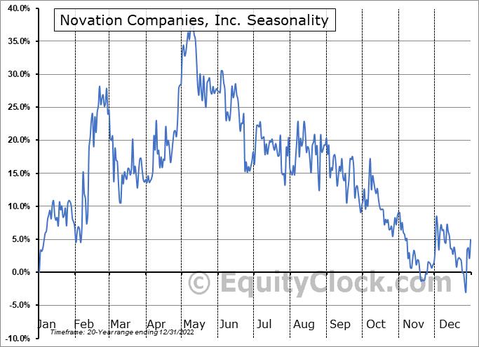Novation Companies, Inc. (OTCMKT:NOVC) Seasonality