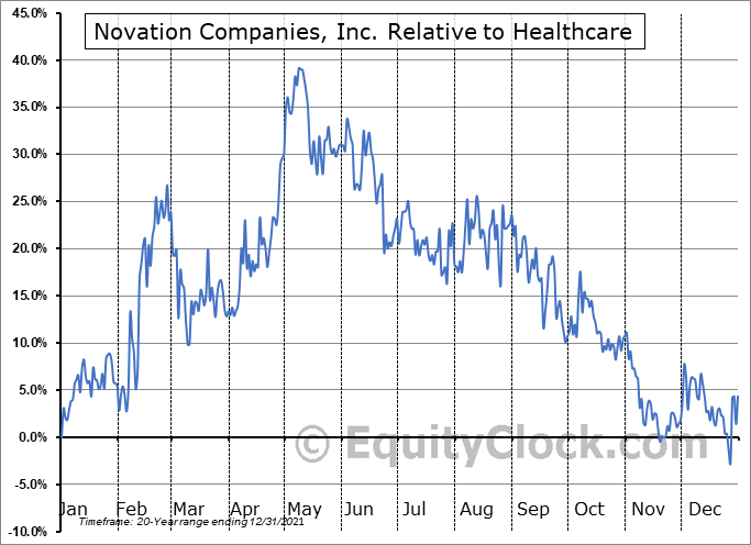 NOVC Relative to the Sector
