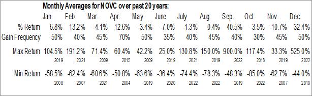 Monthly Seasonal Novation Companies, Inc. (OTCMKT:NOVC)