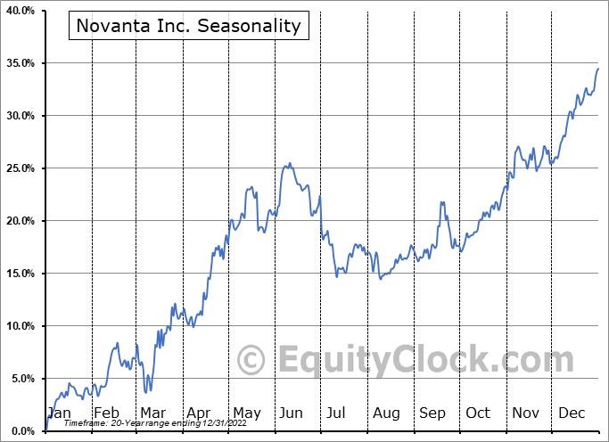 Novanta Inc. Seasonal Chart