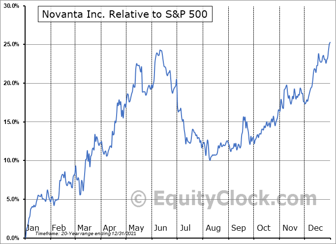 NOVT Relative to the S&P 500