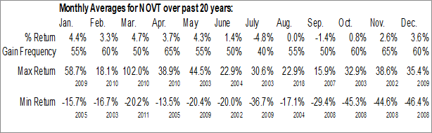 Monthly Seasonal Novanta Inc. (NASD:NOVT)