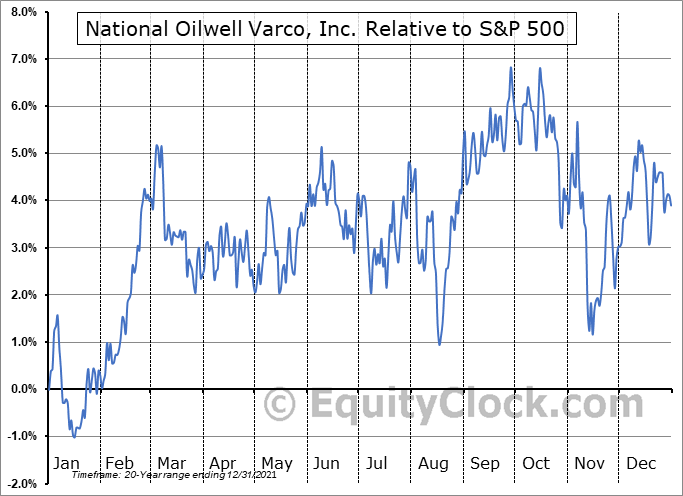 NOV Relative to the S&P 500