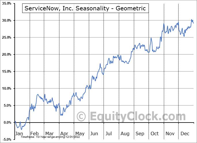 ServiceNow, Inc. (NYSE:NOW) Seasonality