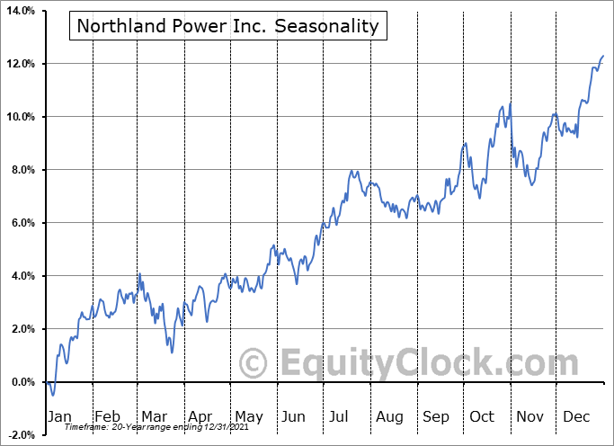 Northland Power Inc. (TSE:NPI.TO) Seasonal Chart