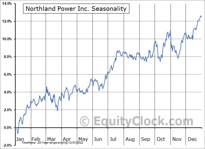 Northland Power Inc. (TSE:NPI.TO) Seasonality