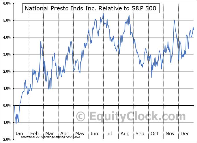 NPK Relative to the S&P 500