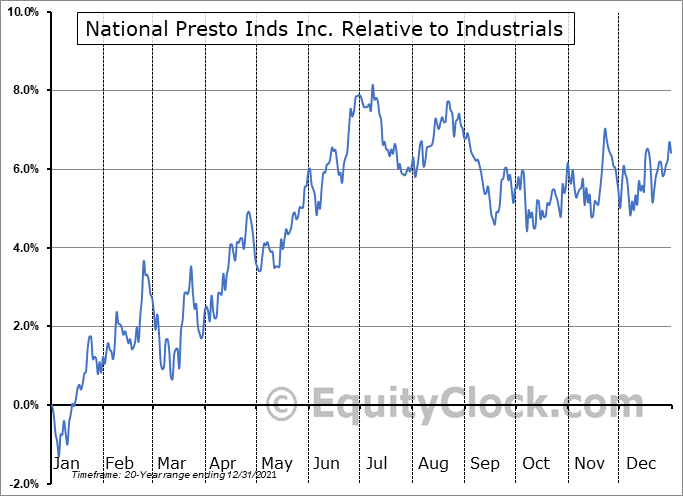 NPK Relative to the Sector