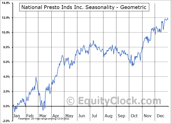 National Presto Inds Inc. (NYSE:NPK) Seasonality