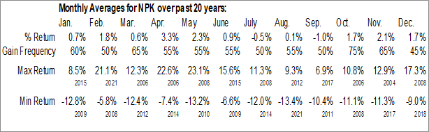 Monthly Seasonal National Presto Inds Inc. (NYSE:NPK)