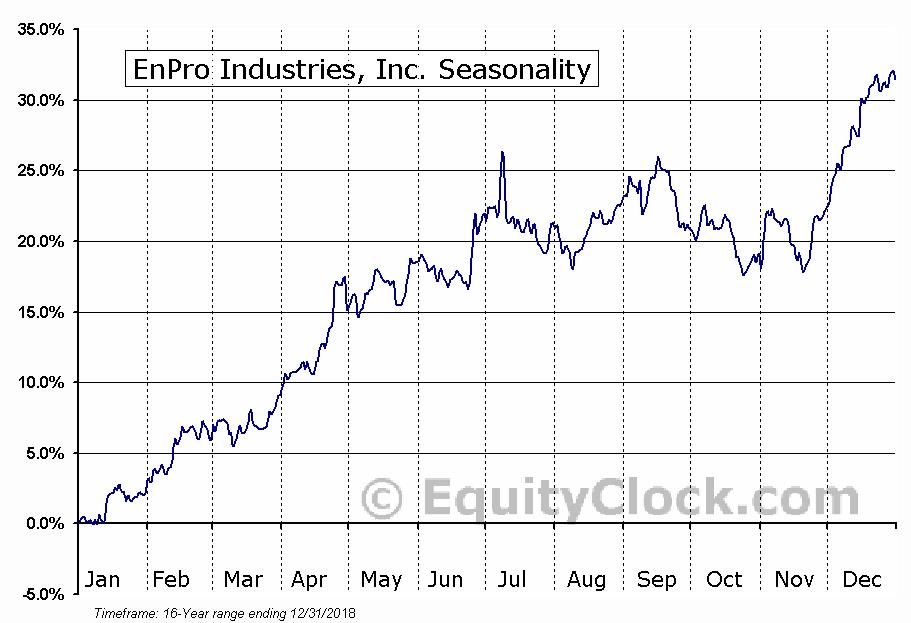 EnPro Industries, Inc. (NYSE:NPO) Seasonal Chart