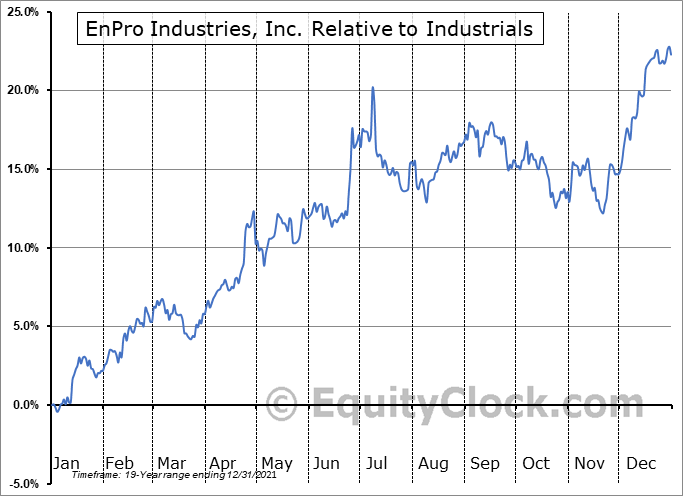 NPO Relative to the Sector