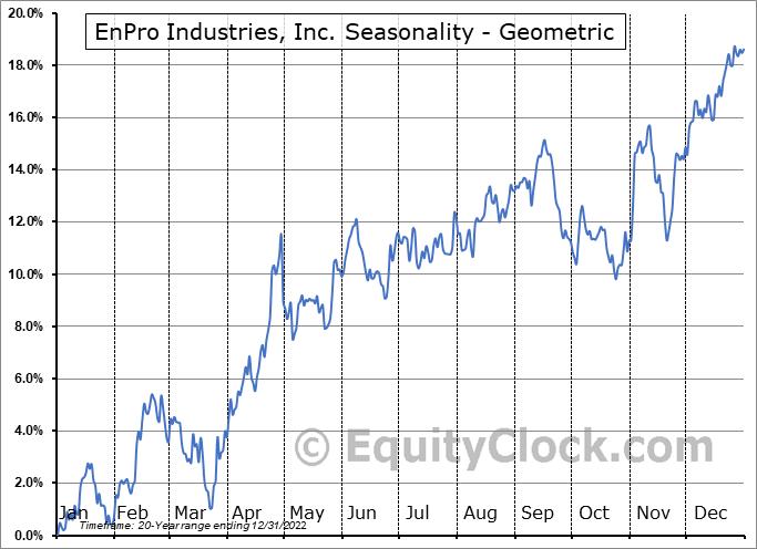 EnPro Industries, Inc. (NYSE:NPO) Seasonality