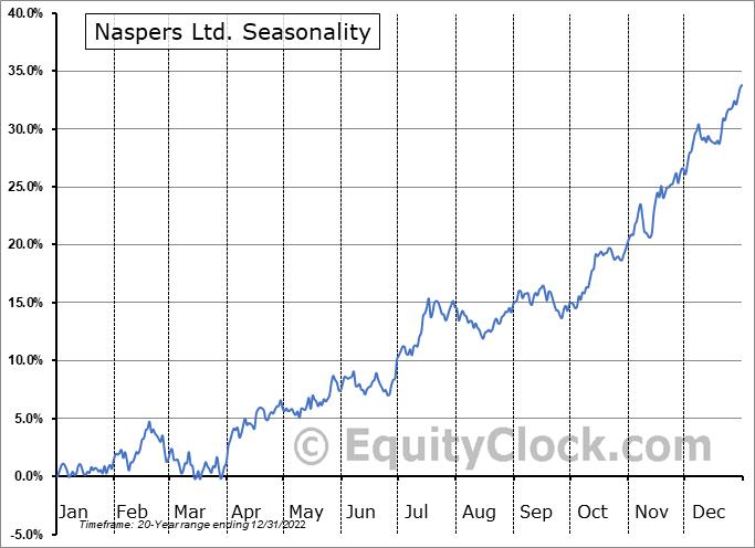 Naspers Ltd. (OTCMKT:NPSNY) Seasonality
