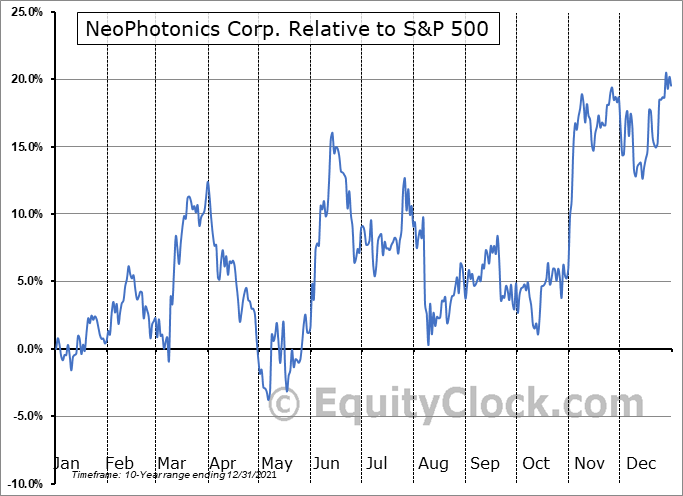 NPTN Relative to the S&P 500