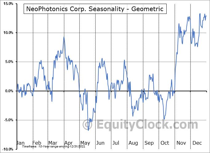 NeoPhotonics Corp. (NYSE:NPTN) Seasonality