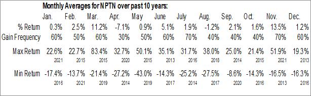 Monthly Seasonal NeoPhotonics Corp. (NYSE:NPTN)