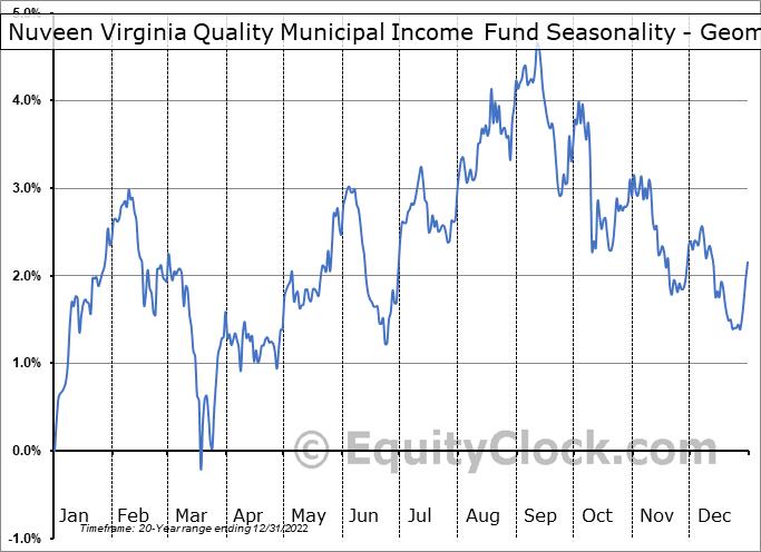 Nuveen Virginia Quality Municipal Income Fund (NYSE:NPV) Seasonality