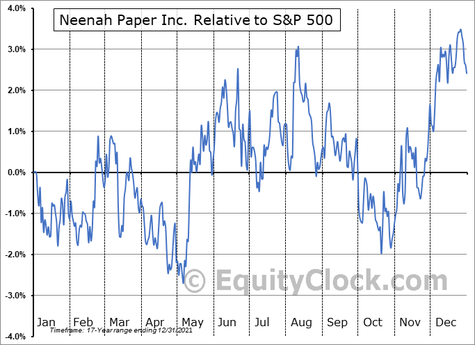 NP Relative to the S&P 500
