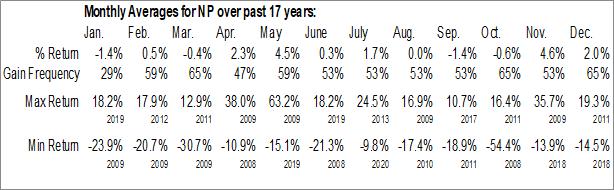 Monthly Seasonal Neenah Paper Inc. (NYSE:NP)