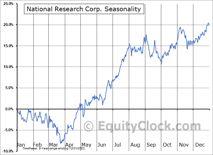 National Research Corp. (NASD:NRC) Seasonal Chart