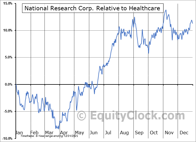 NRC Relative to the Sector